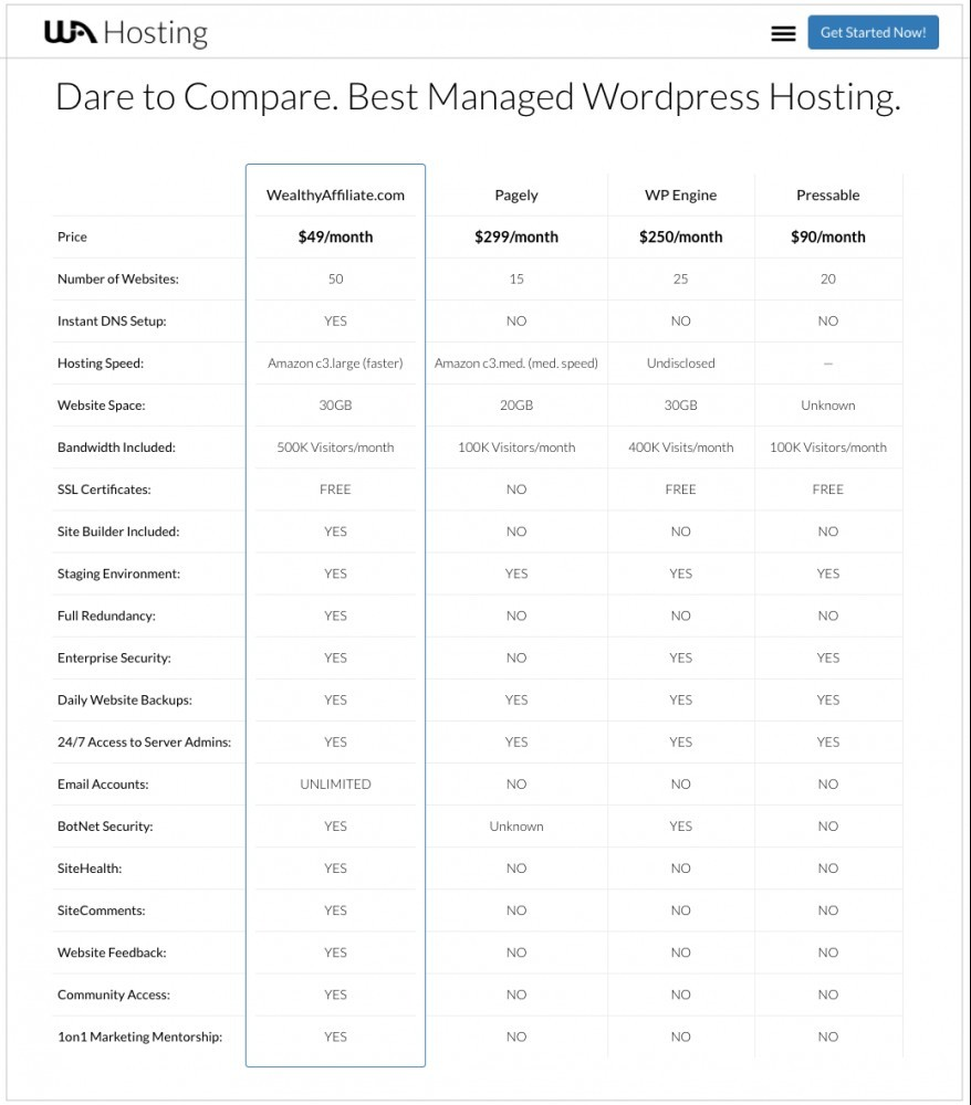 Wealthy Affiliate - Website Hosting Comparison